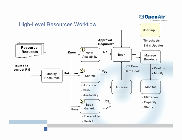 Openair Timesheet or Open Air Corporate Overview