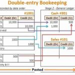 Double Entry Accounting Timesheet then 7 6 Double Entry Bookkeeping System Business Libretexts