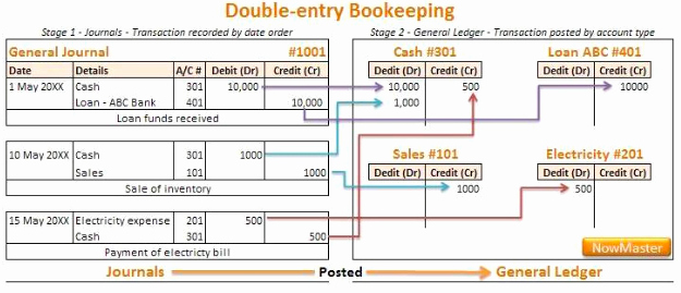 Double Entry Accounting Timesheet